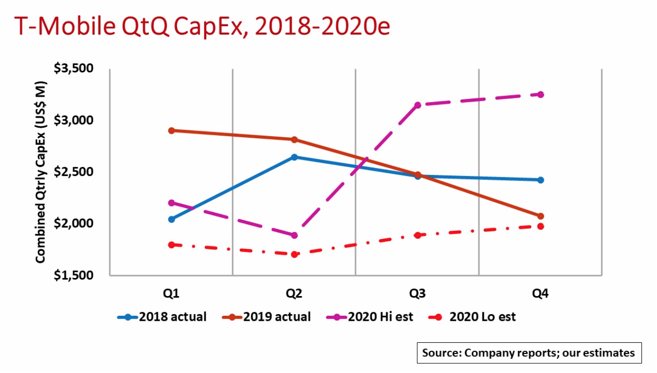 T-Mobile's CapEx Outlook