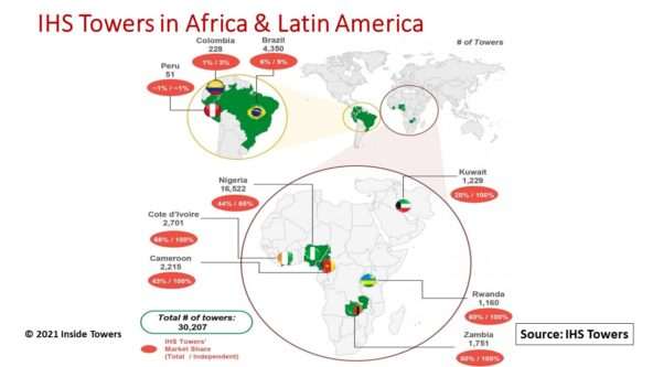 IHS Holdings Readies IPO for its Tower Business in Africa and Latin America